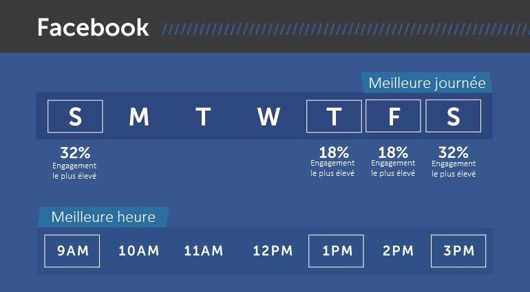 Augmenter votre reach en postant au meilleur moment sur Facebook