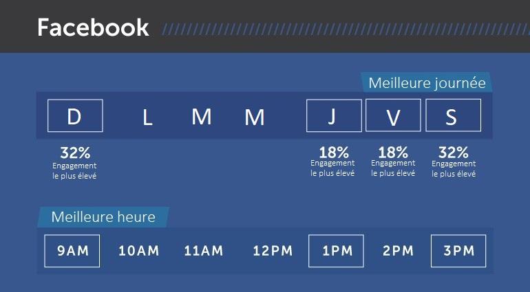 Infographie illustrant le fait que l'engagement est plus élevé sur Facebook le samedi et le dimanche avec un engagement de 32% et le jeudi, vendredi avec un engagement de 18%. De plus, l'image démontre aussi que les meilleures heures pour publier sont 9h, 13h et 15h.