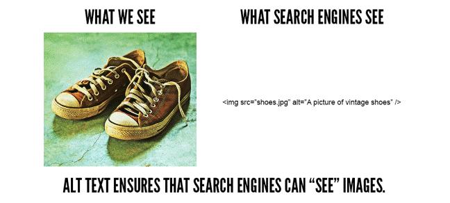 Image de souliers et texte alternatif Texte visible aux logiciels pour malvoyants: what we see, what search engines see, ALT text ensures that search engines can see images