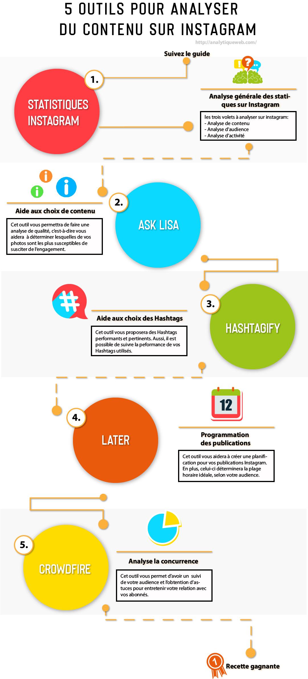 Astuces intéressantes pour une bonne gestion de contenu sur Instagram