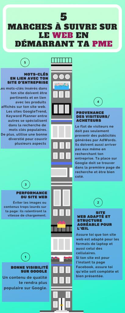 Infographie présentant 5 marches à suivre en démarrant ta PME.