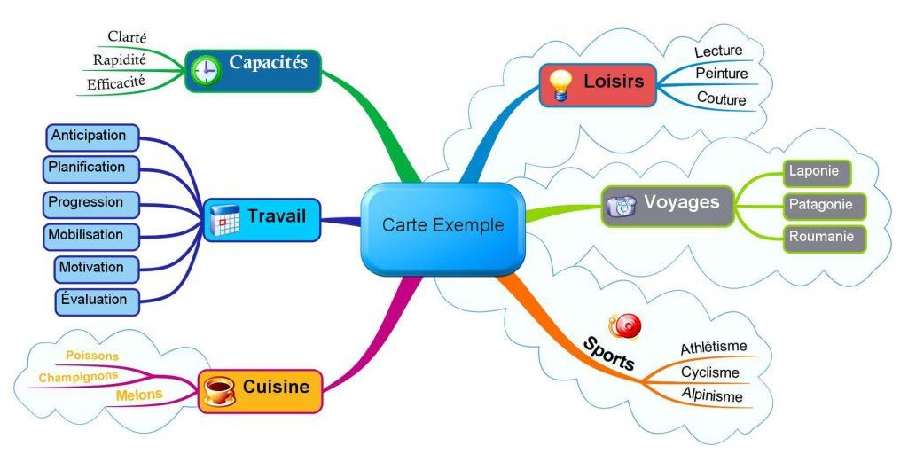 Mindmapping : champ lexical