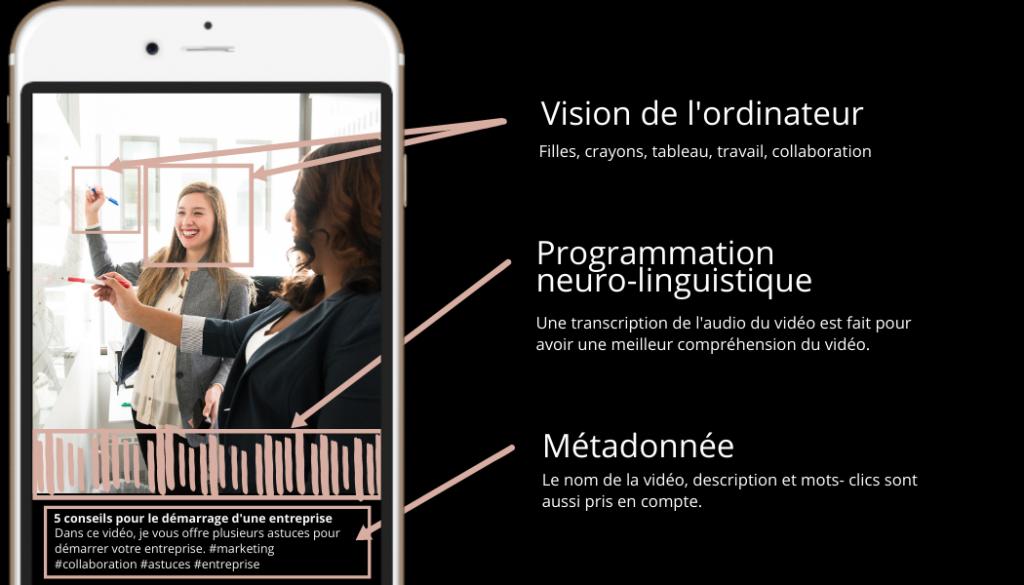 TikTok utilise l'intelligence artificielle pour analyser les publications des usagés. Voici les différents aspects pris en considération: vision de l'ordinateur, programmation neuro-linguistique et métadonnée.