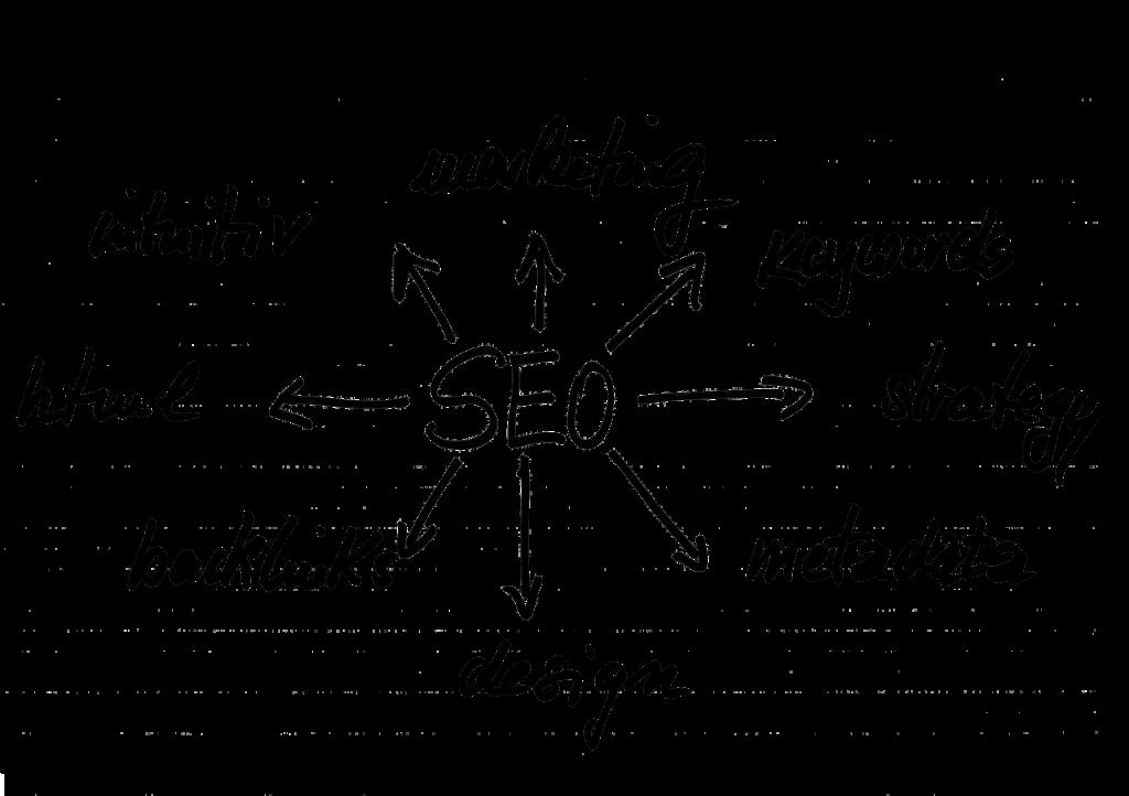La conception de Site Web grâce au référencement naturel requiert une analyse de ses opportunités à 360 degrés.