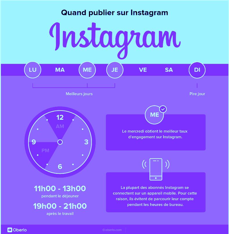 Comment stimuler l'engagement d'une communauté Instagram