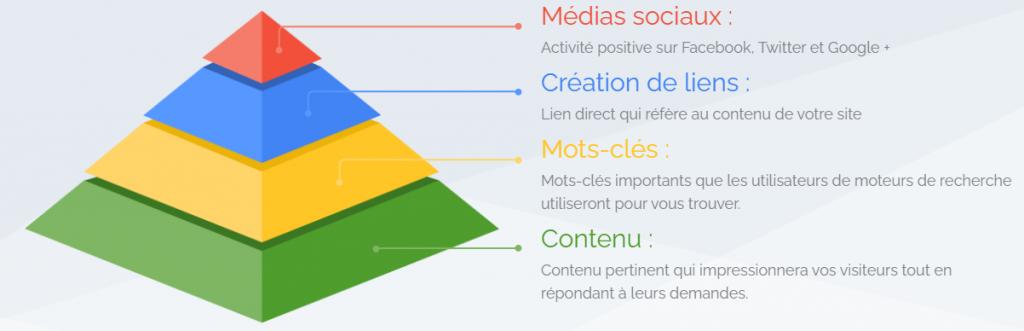 Pyramide de Maslow du SXO. en partant de la base, on y trouve le contenu, les mots-clés, la création de liens et finalement les médias sociaux.