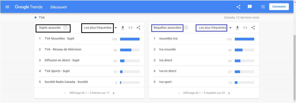 Écoute sociale. Présentation des sujets et requêtes populaires associés au terme de recherche TVA sur Google Trends.