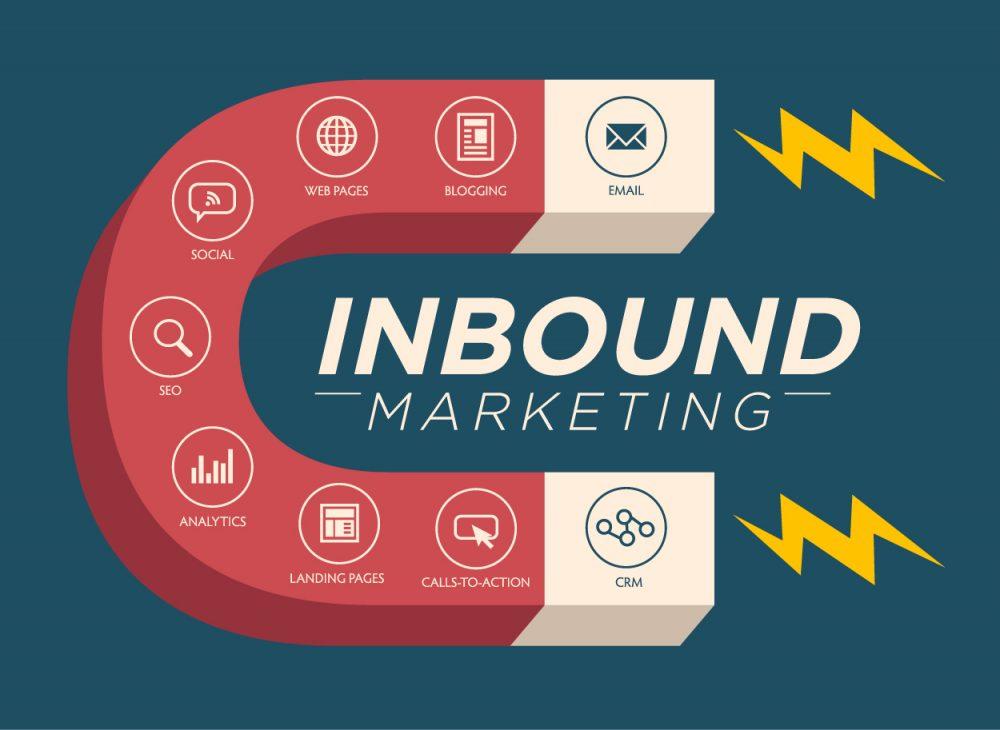 Le Inbound marketing est représenté par un aimant qui attire la clientèle avec divers outils : email, blogging, web pages, social, seo, analytics, landing pages, calls-to-action et le crm.